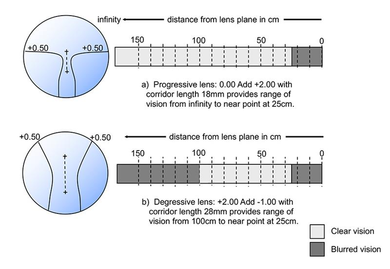 Figure 4: Astigmatism associated with degressive power lenses