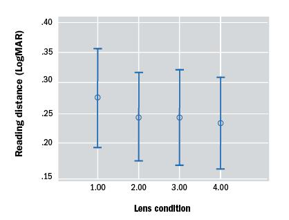 E-Scoop lens and non-exudative age-related macular