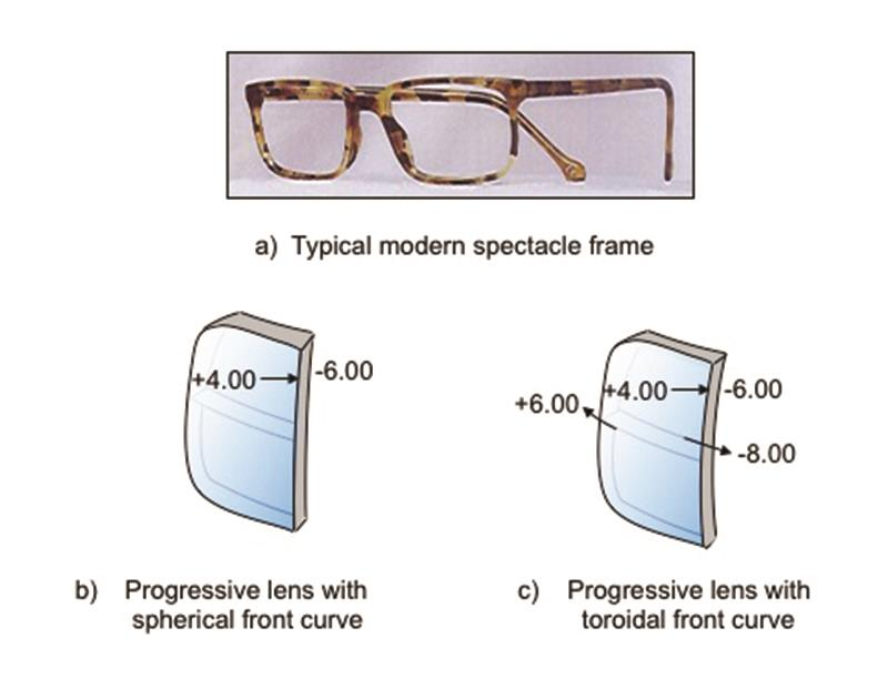 ac168c01ab5e3d Figure 7  Use of a combined atoroidal progressive surface to equalise edge  thickness in a modern frame