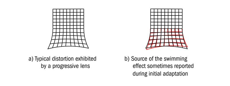 5f397189f8 Figure 4  The swimming effect resulting from lack of correspondence of  monocular fields. In the case of progressive lenses ...
