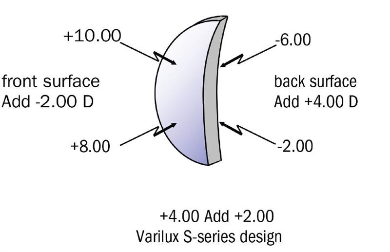 ea7f70f68a Figure 8  Varilux S-series double surface progressive design – Nanoptix