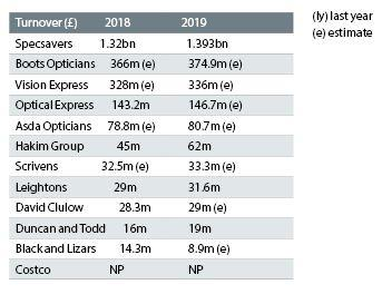 Top UK chains: Life at the top of optics - Optician