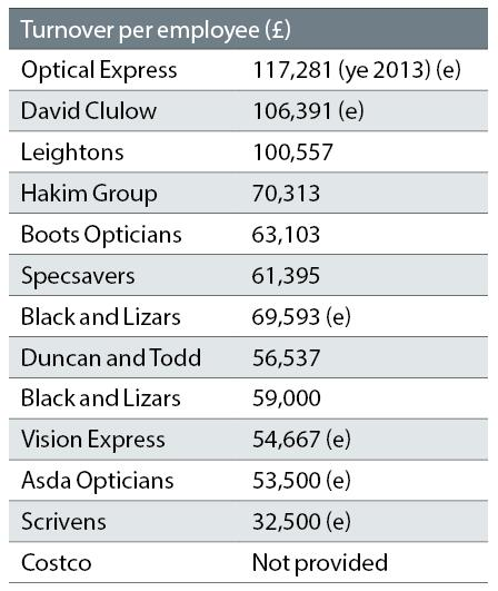 Top UK optical chains - Optician