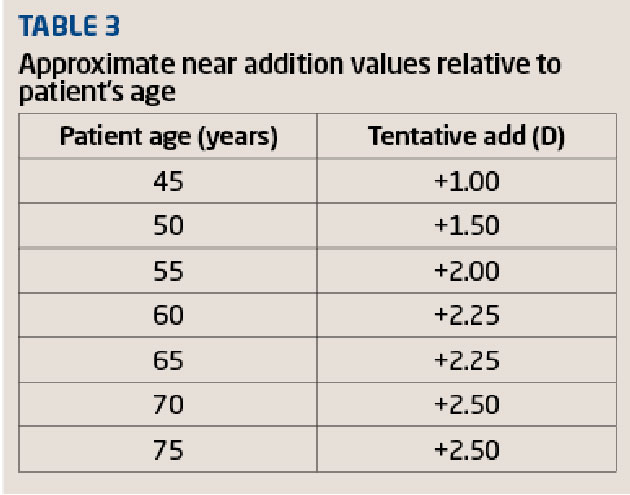 Reading Glasses Strength Age Chart   David Simchi-Levi