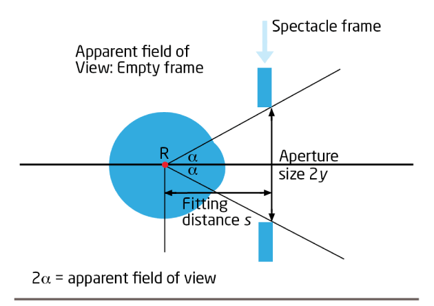 Figure 2: The apparent field of view