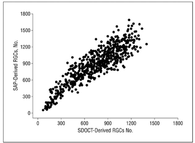Figure 4: Scatterplot illustrating the relationship between the number of retinal ganglion cells (RGCs) derived from standard automated perimetry (SAP) sensitivity data and the number of RGCs estimated from analysis of the RNFL by spectral domain optical coherence tomography (SDOCT)