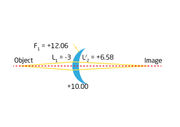 Figure 6: In near vision, the vergence impressed by a lens depends not only on its BVP, but also upon its form and thickness. Here, a +10.00D lens made with a -3.00 base curve, in glass, n = 1.5 and an axial thickness of 9mm, is used for near vision at -33.3cm