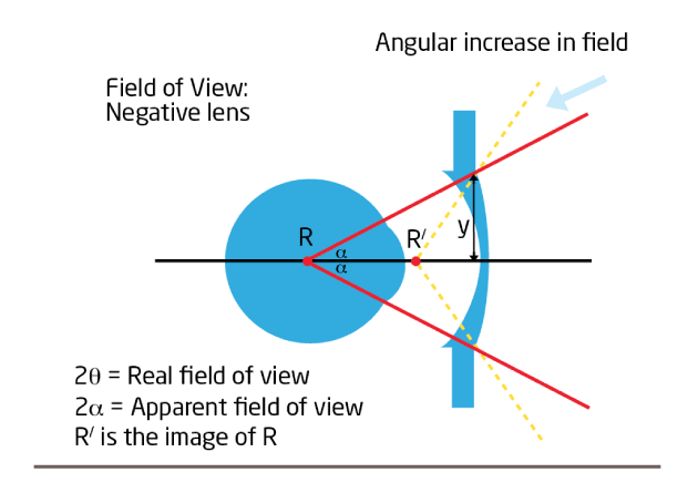 real field negative lens Fig-4