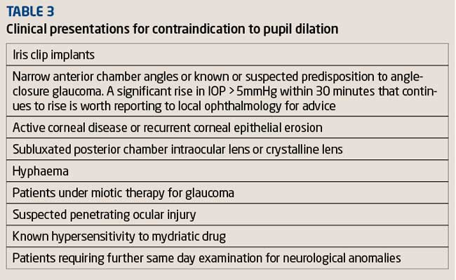 Cialis Contraindications Narrow Angle Glaucoma
