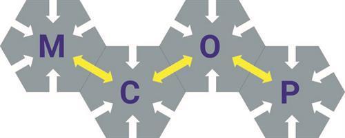 Mission Critical Open Platform (MCOP)