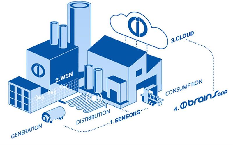 Wireless Sensor Networking For The Industrial Internet Of