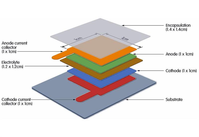 Potential breakthroughs in battery technology