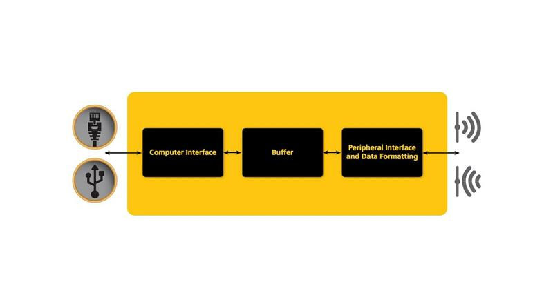 Benefits Of Common Platforms For Data Acquisition