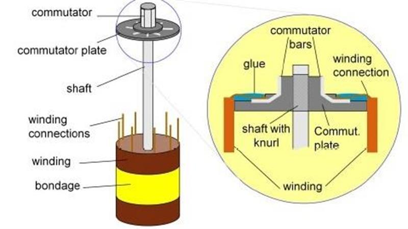 Why do DC motors have brushes? Dc Motor Brush Wiring Diagram on