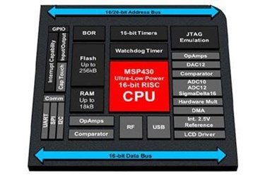 Texas Instruments' MSP430