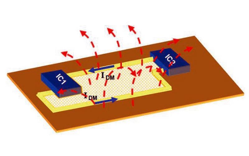 EMC basics and practical PCB design tips