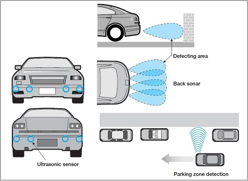 An introduction to ultrasonic sensors for vehicle parking