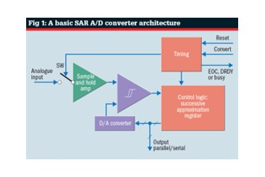 Successive approximation A/D converters: Ensuring a valid first