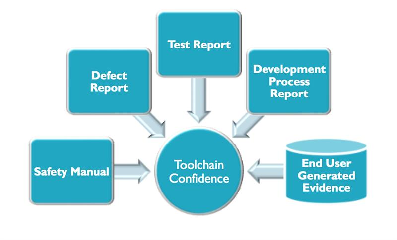 ARM-processor toolchains accelerate safety-critical compliance