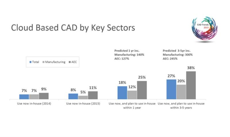 Cloud Based Cad Anticipated To Grow By 125