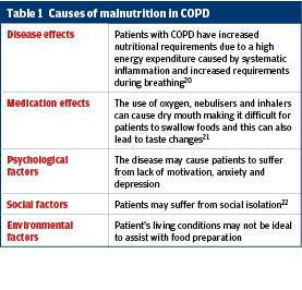 Integrating nutrition into pathways for patients with COPD