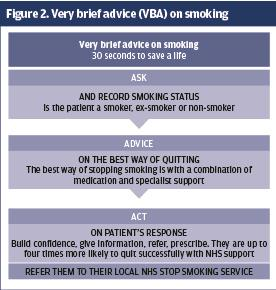 Encouraging patients with COPD to stop smoking