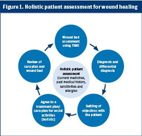 reflection on wound care for nurses