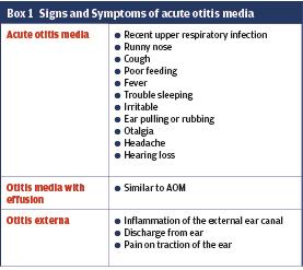 Acute otitis media in infants and children: diagnosis and