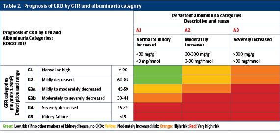 Hypertension The Present And The Future For Diagnosis