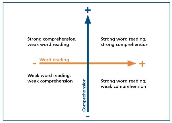 Teaching reading comprehension some useful advice this model conceives of reading ability as being composed of two key elements word recognition decoding and language comprehension ccuart Gallery