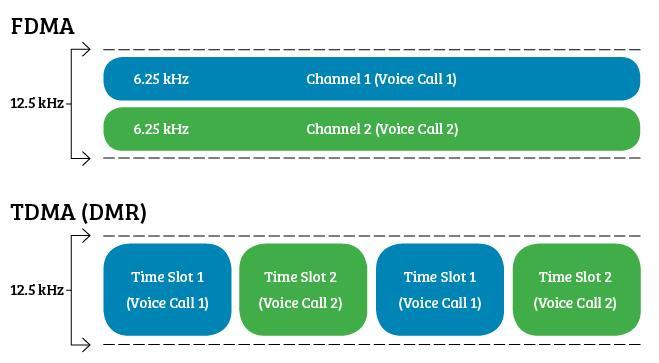 How to buy FDMA radio systems
