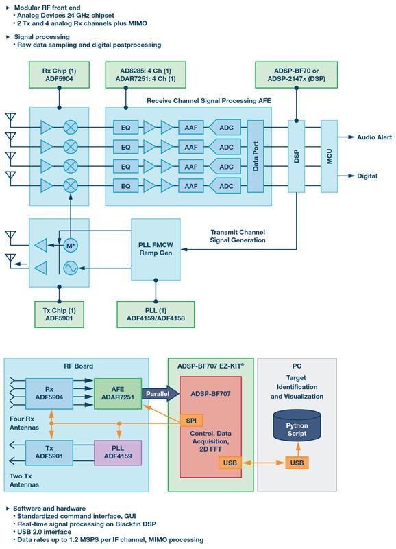 The radar sensor challenge