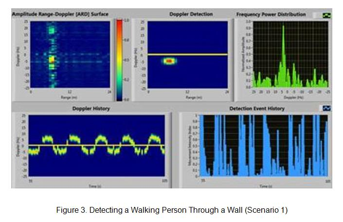 Tracking WiFi signals to passively see through walls using NI USRP