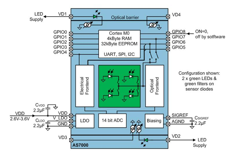 Heart rate measurement in a wearable form factor overcoming the 4 block diagram of the as7000 for a heart rate application using two green leds ccuart Choice Image