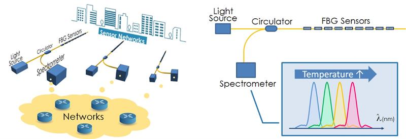New sensing method could provide IoT technology at low price