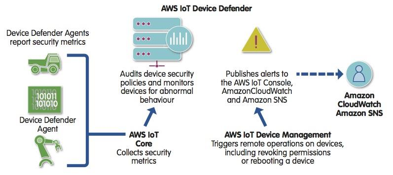 AWS takes 'stewardship' of FreeRTOS as its continues to