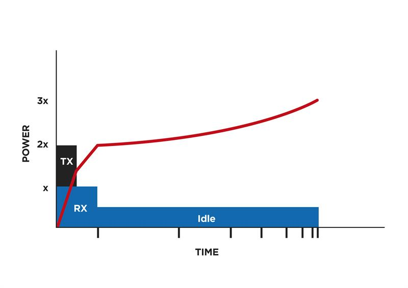 Design for energy-efficient IIoT sensor nodes