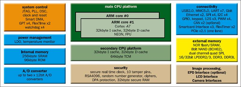Is the i MX processor family becoming more attractive?