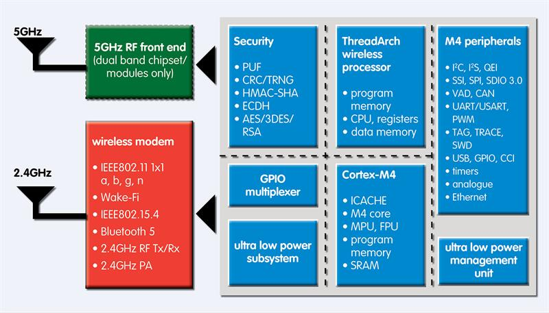 IoT pushes wireless MCU developers to create devices with