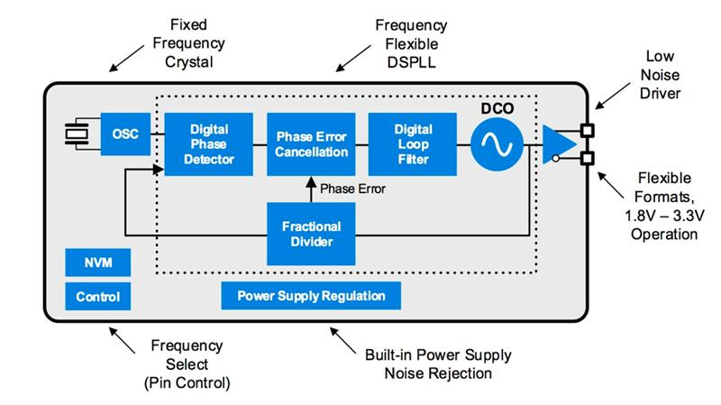 Ultra Series DSPLL Architecture