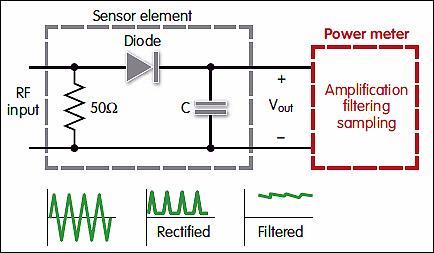 measuring rf power in the field rh newelectronics co uk