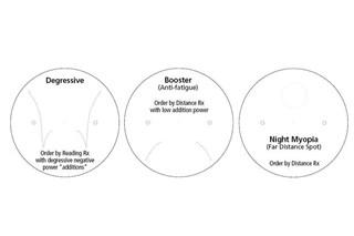 Different power zones of a progressive lens