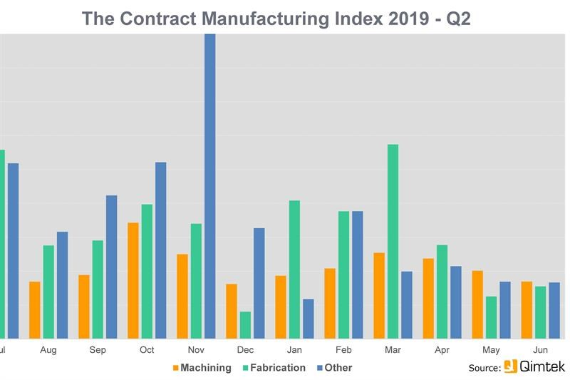 The subcontract market fell 37% in Q2 2019