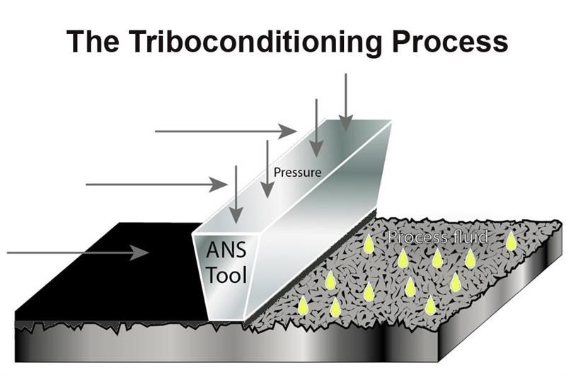 The Triboconditioning process is patented by ANS
