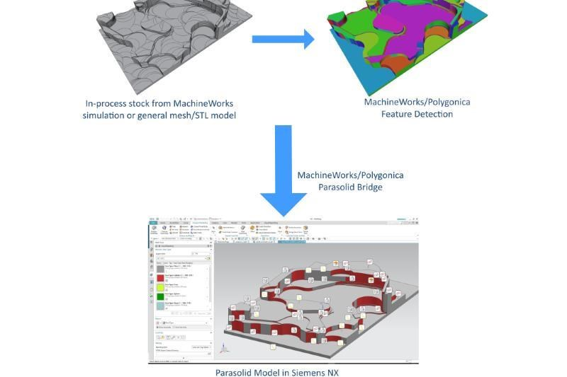 The process to Parasolid model in Siemens NX